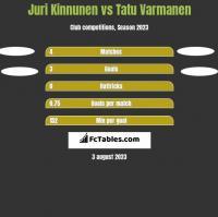 Juri Kinnunen vs Tatu Varmanen h2h player stats