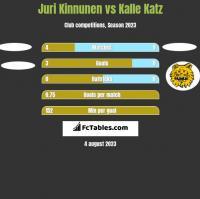 Juri Kinnunen vs Kalle Katz h2h player stats