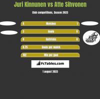 Juri Kinnunen vs Atte Sihvonen h2h player stats