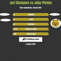 Juri Kinnunen vs Juho Pietola h2h player stats