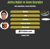 Jurica Buljat vs Asen Georgiev h2h player stats