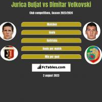 Jurica Buljat vs Dimitar Velkovski h2h player stats