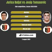 Jurica Buljat vs Josip Tomasevic h2h player stats