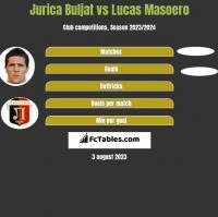 Jurica Buljat vs Lucas Masoero h2h player stats