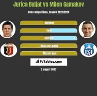 Jurica Buljat vs Milen Gamakov h2h player stats