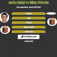 Jurica Buljat vs Milos Petrovic h2h player stats