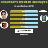 Jurica Buljat vs Aleksandar Stanisavljevic h2h player stats