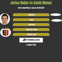 Jurica Buljat vs David Munoz h2h player stats