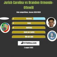 Jurich Carolina vs Brandon Ormonde-Ottewill h2h player stats