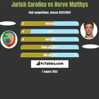 Jurich Carolina vs Herve Matthys h2h player stats