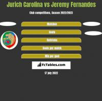 Jurich Carolina vs Jeremy Fernandes h2h player stats