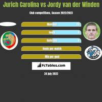 Jurich Carolina vs Jordy van der Winden h2h player stats