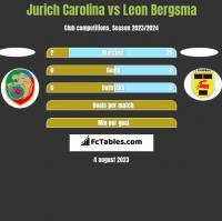 Jurich Carolina vs Leon Bergsma h2h player stats