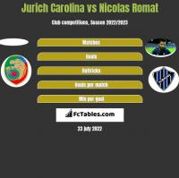 Jurich Carolina vs Nicolas Romat h2h player stats