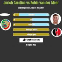 Jurich Carolina vs Robin van der Meer h2h player stats