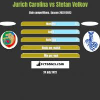 Jurich Carolina vs Stefan Velkov h2h player stats