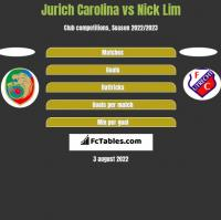 Jurich Carolina vs Nick Lim h2h player stats