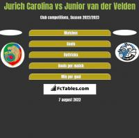 Jurich Carolina vs Junior van der Velden h2h player stats
