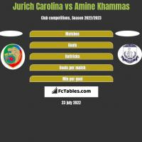 Jurich Carolina vs Amine Khammas h2h player stats