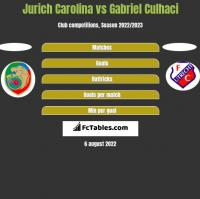 Jurich Carolina vs Gabriel Culhaci h2h player stats