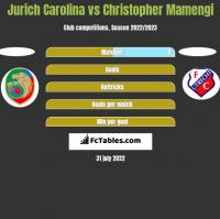 Jurich Carolina vs Christopher Mamengi h2h player stats