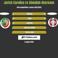 Jurich Carolina vs Abdallah Aberkane h2h player stats