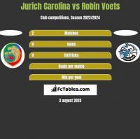 Jurich Carolina vs Robin Voets h2h player stats
