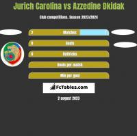 Jurich Carolina vs Azzedine Dkidak h2h player stats