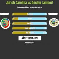 Jurich Carolina vs Declan Lambert h2h player stats