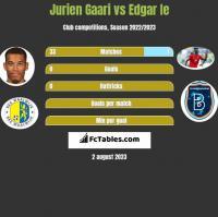 Jurien Gaari vs Edgar Ie h2h player stats