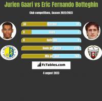 Jurien Gaari vs Eric Fernando Botteghin h2h player stats