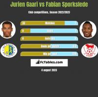 Jurien Gaari vs Fabian Sporkslede h2h player stats