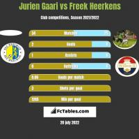 Jurien Gaari vs Freek Heerkens h2h player stats
