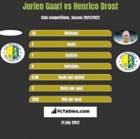 Jurien Gaari vs Henrico Drost h2h player stats