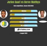 Jurien Gaari vs Herve Matthys h2h player stats