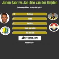Jurien Gaari vs Jan-Arie van der Heijden h2h player stats