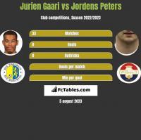 Jurien Gaari vs Jordens Peters h2h player stats