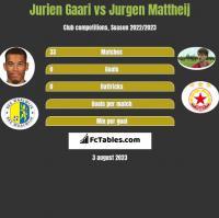 Jurien Gaari vs Jurgen Mattheij h2h player stats