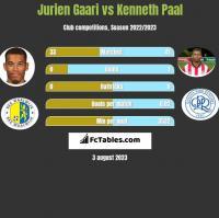 Jurien Gaari vs Kenneth Paal h2h player stats