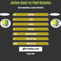 Jurien Gaari vs Paul Quasten h2h player stats