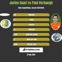 Jurien Gaari vs Paul Verhaegh h2h player stats