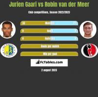 Jurien Gaari vs Robin van der Meer h2h player stats