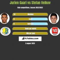 Jurien Gaari vs Stefan Velkov h2h player stats