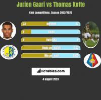 Jurien Gaari vs Thomas Kotte h2h player stats