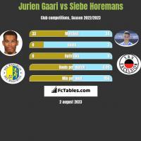 Jurien Gaari vs Siebe Horemans h2h player stats
