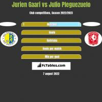 Jurien Gaari vs Julio Pleguezuelo h2h player stats