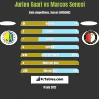 Jurien Gaari vs Marcos Senesi h2h player stats