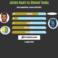 Jurien Gaari vs Ahmed Touba h2h player stats