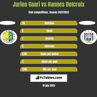 Jurien Gaari vs Hannes Delcroix h2h player stats