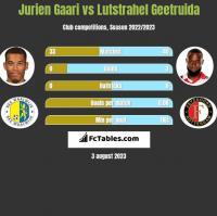 Jurien Gaari vs Lutstrahel Geetruida h2h player stats